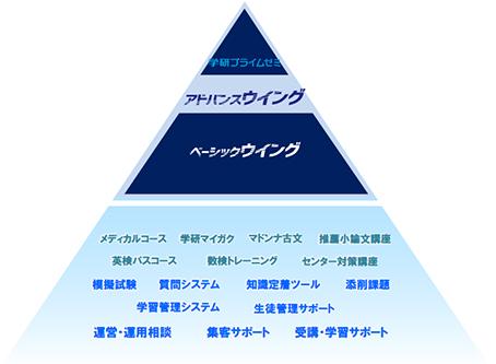 ウイングネットの教育トータルサービス