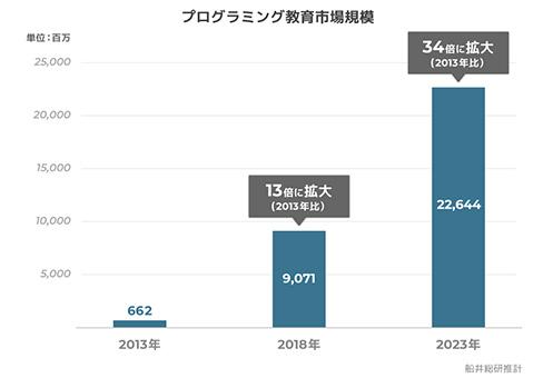 「コエテコ」と船井総研が共同で発表した「2018 年 子ども向けプログラミング教育市場調査」。2013 〜2023 年の10 年間で、市場規模は約34倍に拡大すると予測している