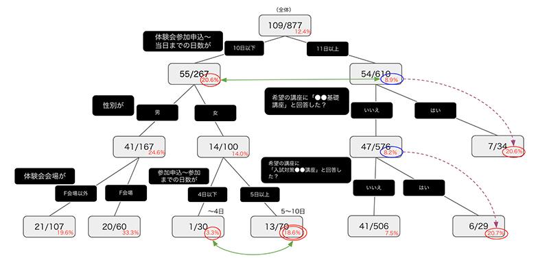 レポート例②